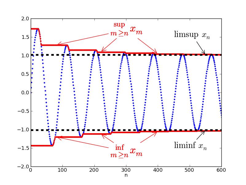 Ανάλυση Ι (ΜΕΜ 211)
