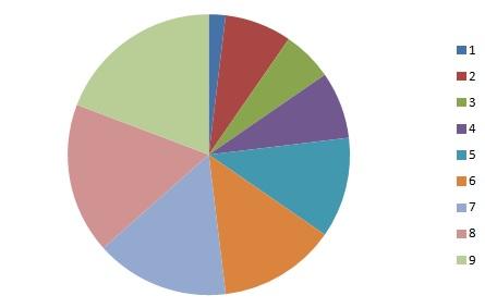 Περιγραφική Στατιστική, ΜΕΜ-205