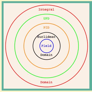 Θεωρία Δακτυλίων και modules ΜΕΜ 226